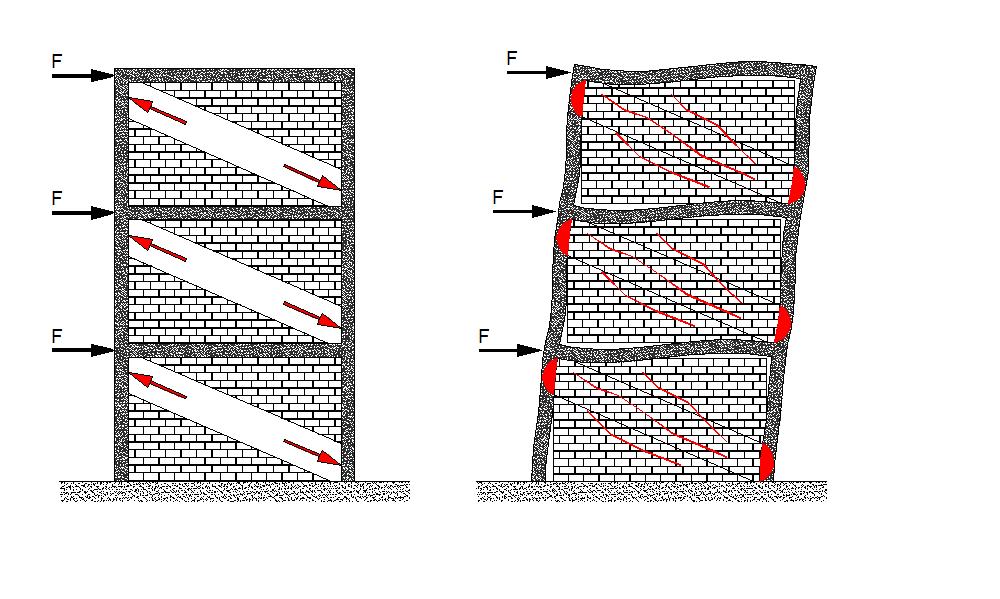 Deformación del pórtico coaccionado por la tabiquería interior.