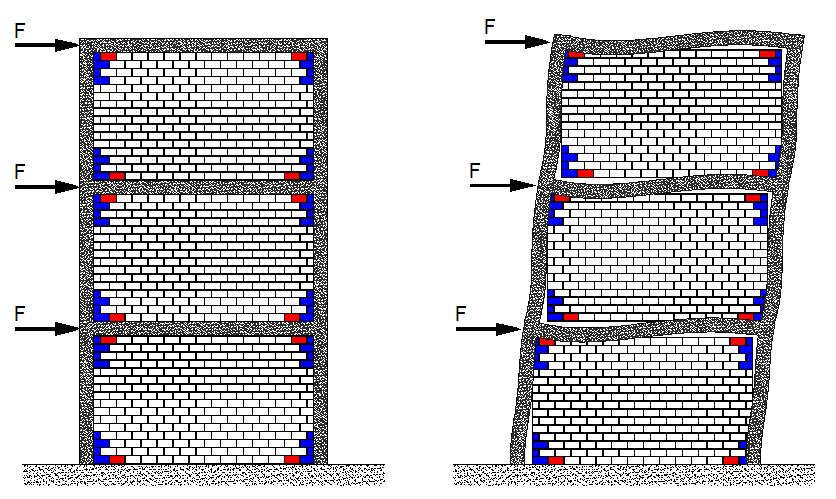 Deformación del pórtico ante fuerzas horizontales utilizando ladrillo aislador sísmico SISBRICK. Protección de pilares y tabiques.