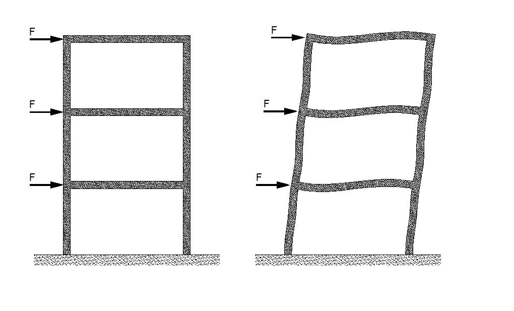 Deformación del pórtico o frente a fuerzas horizontales