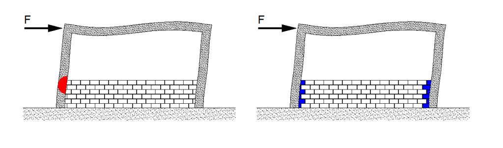 Izqda) Creación de pilar corto y daño en el mismo por tabiquería incompleta. Dcha) Protección de pilares cortos utilizando SISBRICK.